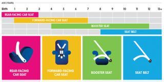 Safety Seat Chart